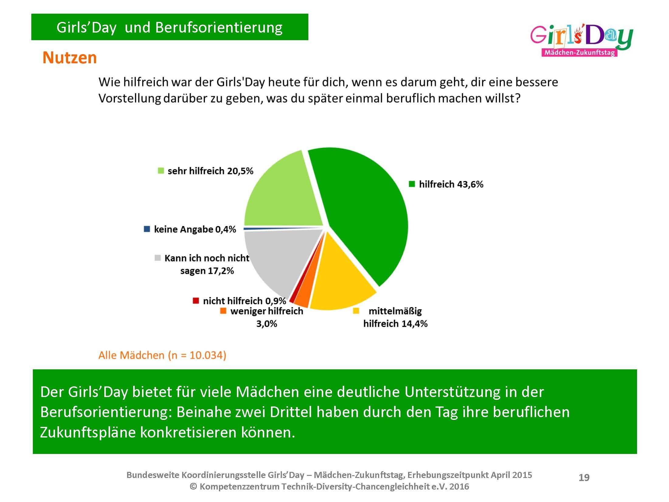 Girls'Day-Evaluationsergebnisse 2015 | Zusammenfassung